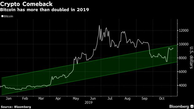 Bitcoin has more than doubled in 2019