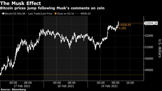 Bitcoin Climbs Above $53,000 as Musk Backs Crypto Over Cash