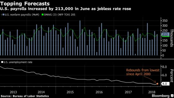 U.S. Jobs Report Shows Room to Run as Trade War Threatens Gains