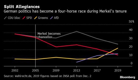 German Green Sides With Trump in Bashing Merkel's Austerity