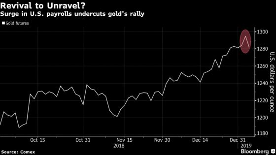 Gold RallyIs Put on Hold After 'Monster'U.S. Payrolls Gain