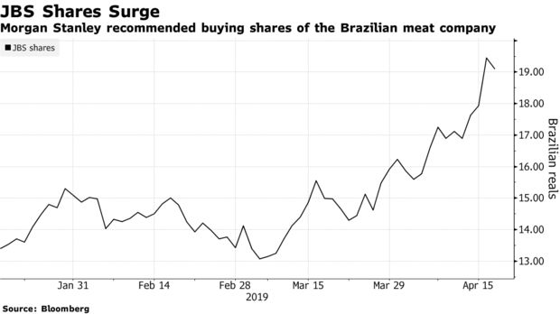 Morgan Stanley recommended buying shares of the Brazilian meat company