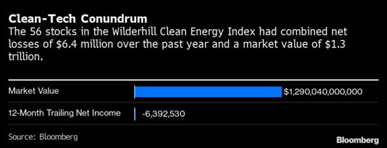 Clean Tech Valuations Are Wildly Out of Sync With Company Profit