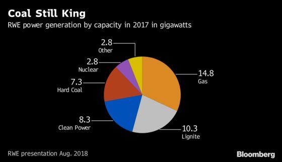 RWE Fears Lignite Industry Collapse in Hasty Coal Exit by Merkel