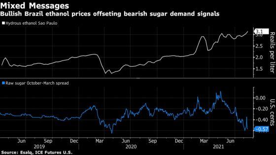 Sugar Rallies as Brazil Cane Fields Scorch, Ethanol Price Soars