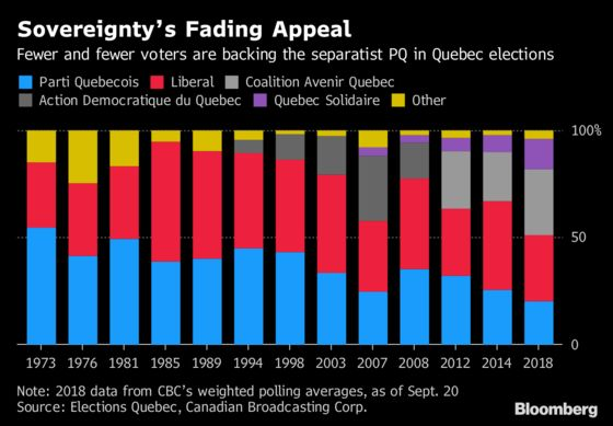 Sorry Catalans, Even Quebec Is Sidestepping Separatism This Year