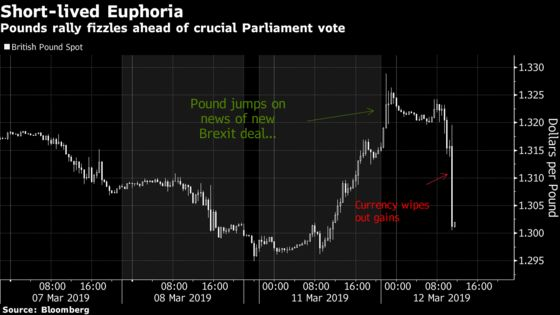 Pound Slides as Optimism on May's Revised Brexit Deal Fizzles