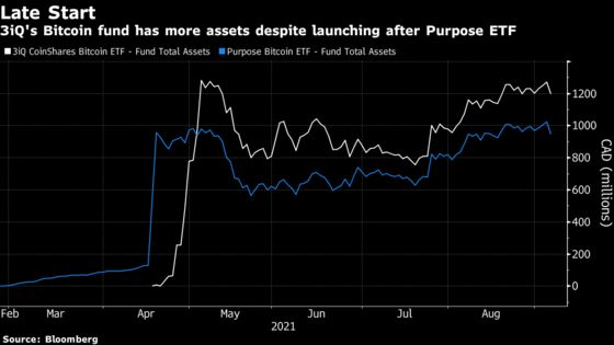Bitcoin ETF Battle in Canada Offers Latecomers to U.S. Race Hope