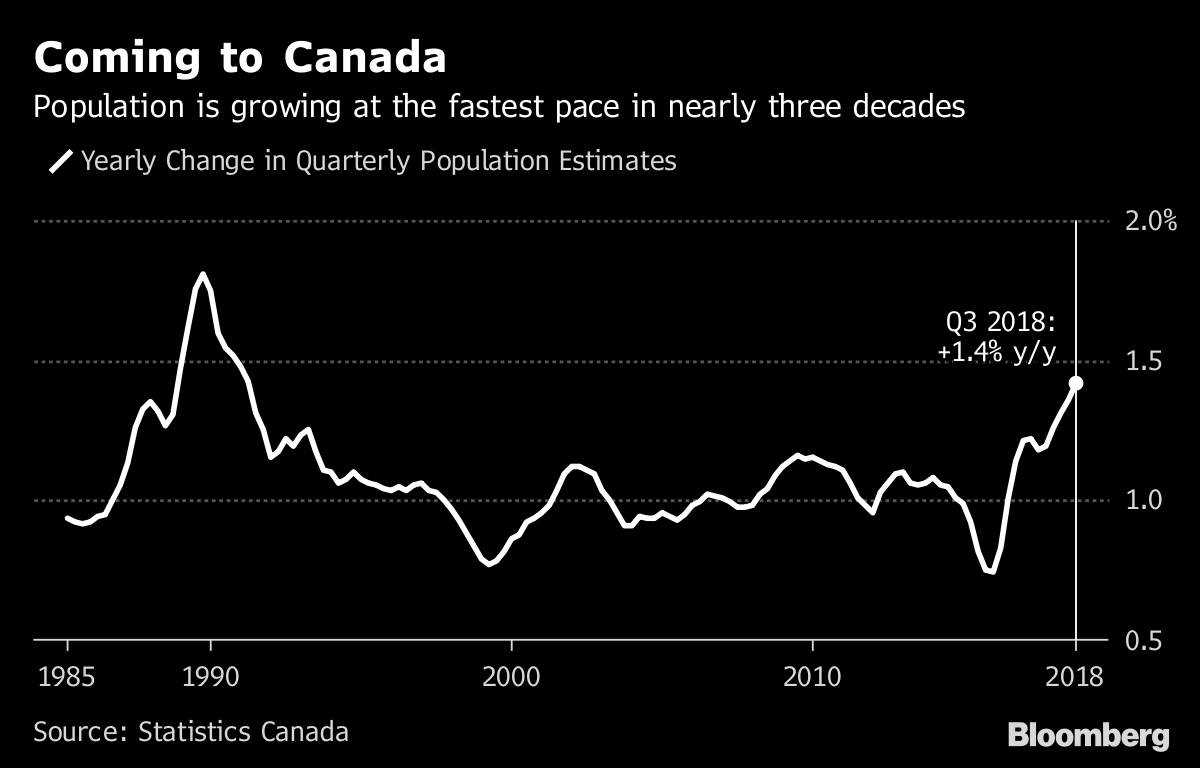 migration drives canada s biggest population gain since 1957 bloomberg