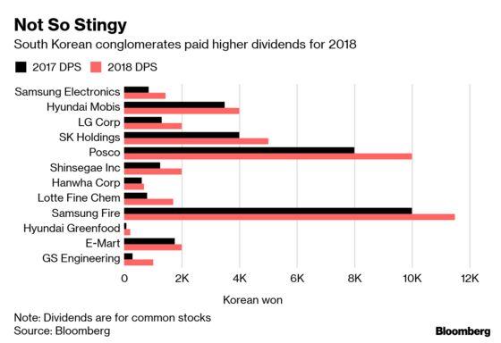 Paul Singer Unnerves Korea's Billionaires Whether He Wins or Loses