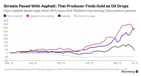 Tipco Asphalt shares strike gold