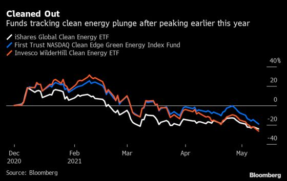 Hot Corner of ESG Investing Is Cooling Fast and Losing Cash