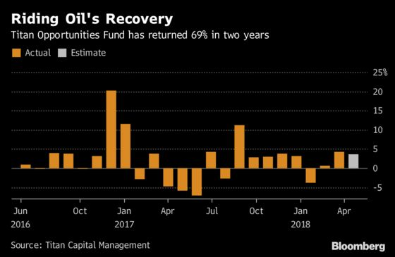 Hedge Fund With 69% Return Sees More to Come From Oil Recovery