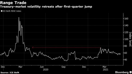 Bond Traders in Limbo on Yields' Path With Volatility Slumping