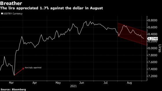 Turkish Inflation Unexpectedly Quickens in August on Food Prices