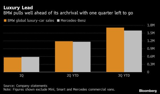 BMW Is Poised to Snatch Luxury-Sales Crown Back From Mercedes