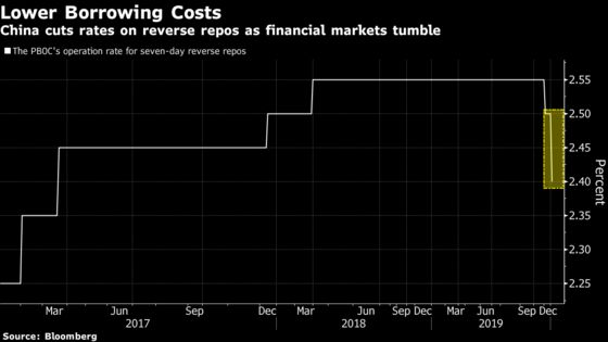 China Cuts Rates, Injects Liquidity as Mainland Markets Sink