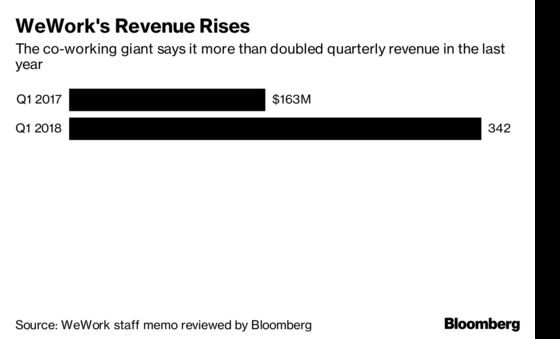 WeWork Doubled Revenue Last Quarter