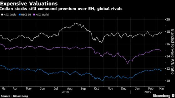 A $1 Billion EM Manager Pushes Pause on 'Expensive' India Stocks