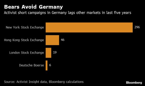 Activist Short-Sellers Are Wary of Germany. Here's Why