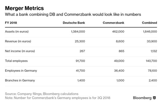 Germany Would Need Commerzbank Stock to Triple to Break Even