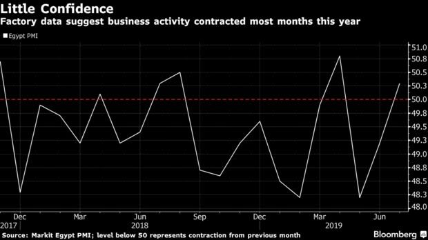 Factory data suggest business activity contracted most months this year