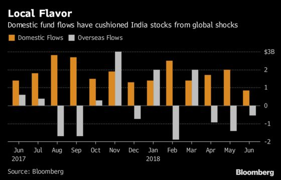 Emerging-Market Carnage Sidesteps India as Locals Buy Stocks