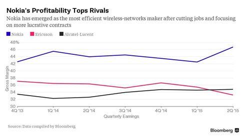 CHART: Nokia Profitability Tops Rivals
