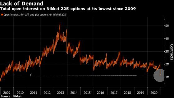 Nikkei 225 Options Interest Drops to Decade Low After Rally