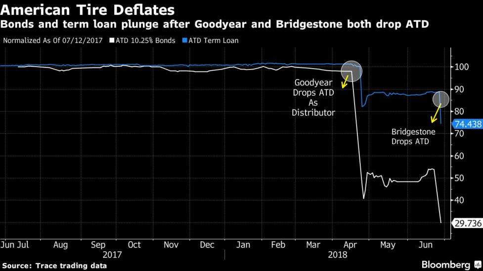 American Tire Loses Second Supplier In New Blow To Business Bloomberg