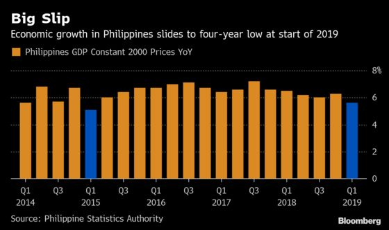 Philippines Growth at Four-Year Low Boosts Odds of Rate Cut