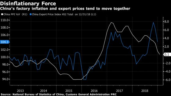China's Slowing Factory Prices Add to Deflation, Profit Concerns