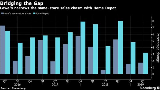 Lowe's Turnaround Gets Boost by Reducing Gap With Home Depot