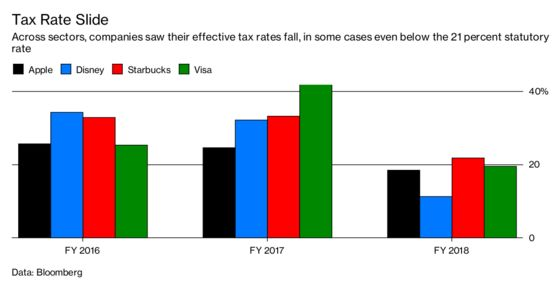 Here's How U.S. Businesses Actually Used Their Tax Cuts