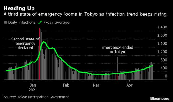 Japan Double-Dip Recession Risk Looms With New Virus Emergency