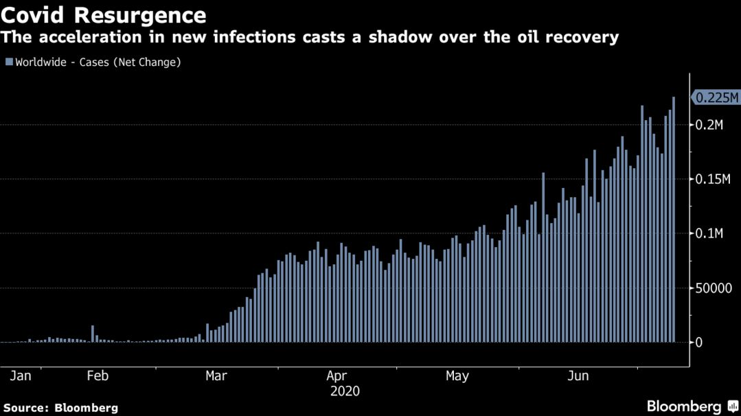 The acceleration in new infections casts a shadow over the oil recovery