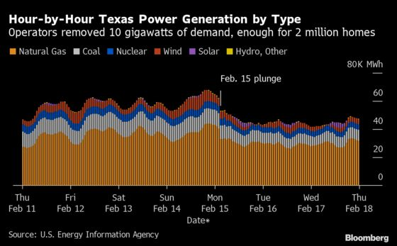 The Two Hours That Nearly Destroyed Texas's Electric Grid