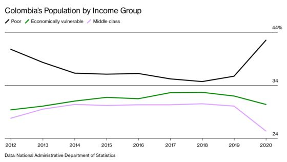 Backlash to Colombia Tax Reform Shows It's Too Soon for Austerity