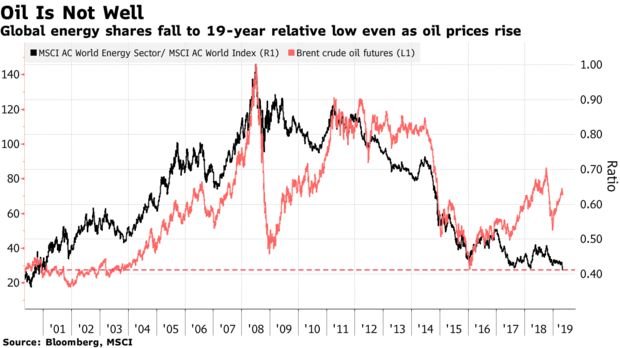 Global energy shares fall to 19-year relative low even as oil prices rise