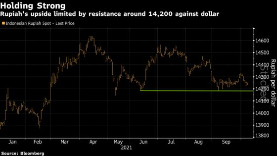 Indonesia's Rupiah Could Become Asia's Best-Performing Currency in 2021