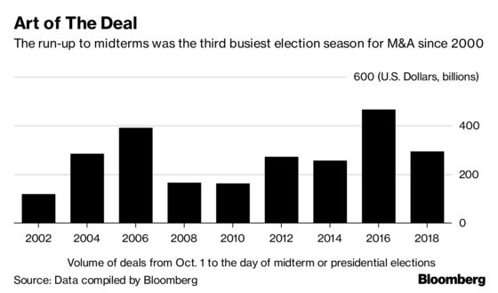 Dealmakers Get Back to Work With Midterm Drama Receding