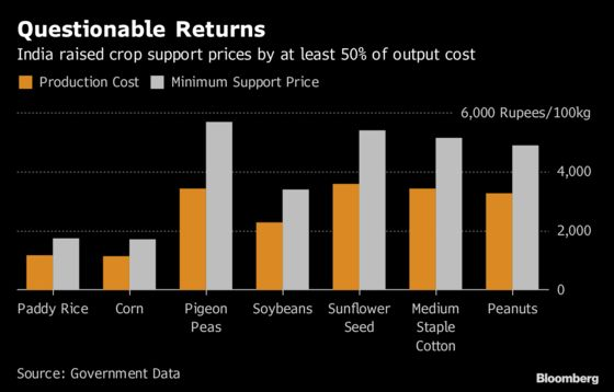 Modi's Pledge on Farm Income Wilts as India Crop Prices Drop