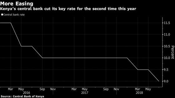 Kenya's MPC Cuts Rates to Spur 'Below-Potential'Economic Growth