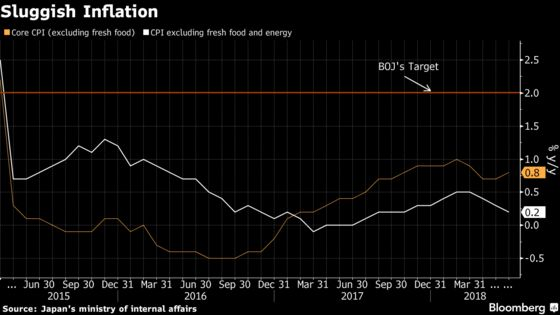 Japan's Inflation Inches Higher Thanks to Energy Costs