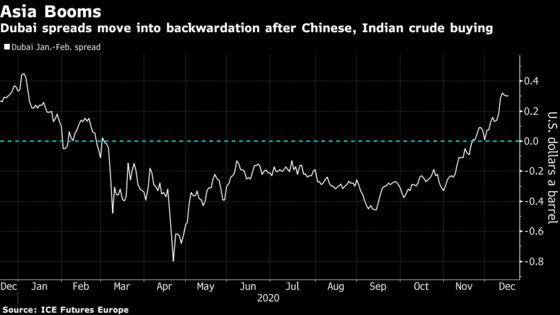 Physical Oil Rally Powers on Amid Strong Chinese, Indian Demand