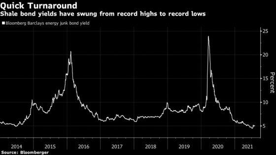 Shale's Prudence Wins Over Debt Market With $42 Billion of Bonds