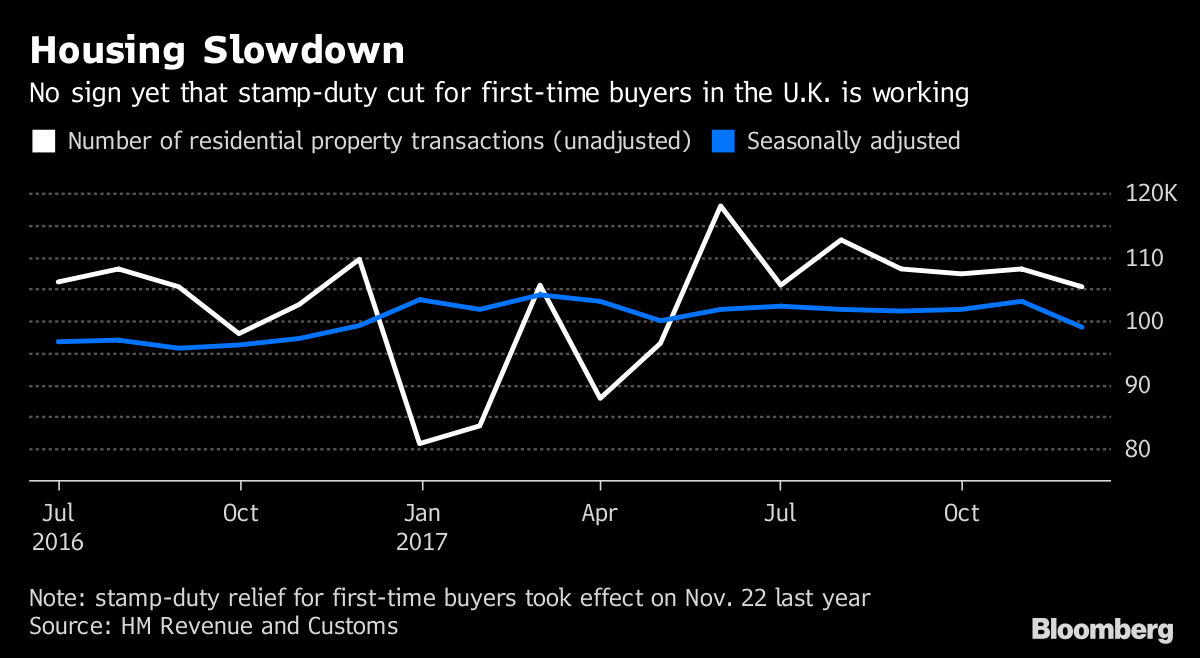 U.K. Home Sales Fall to 13-Month Low