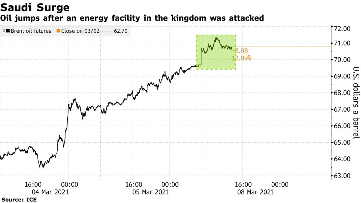 Oil jumps after an energy facility in the kingdom was attacked