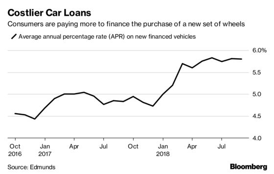 Rising Interest Rates Start to Repel Car Buyers From Showrooms