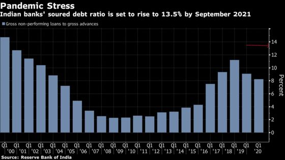 A $27 Billion Pile of Debt Looms Over India's New Bad Bank